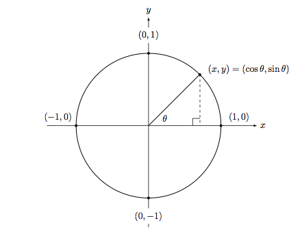 Why Unit Circle is an Important Part of Geometry?